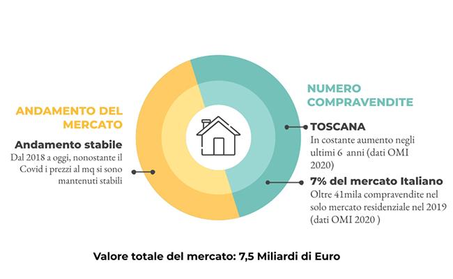 Mercato Immobiliare
